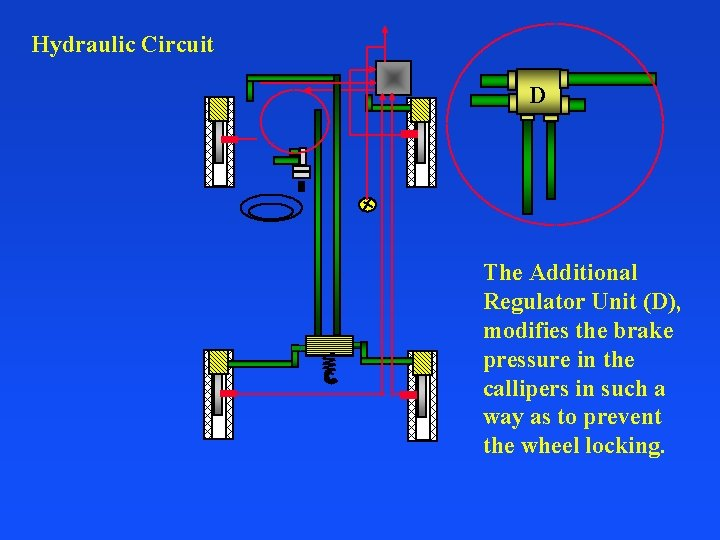 Hydraulic Circuit D The Additional Regulator Unit (D), modifies the brake pressure in the