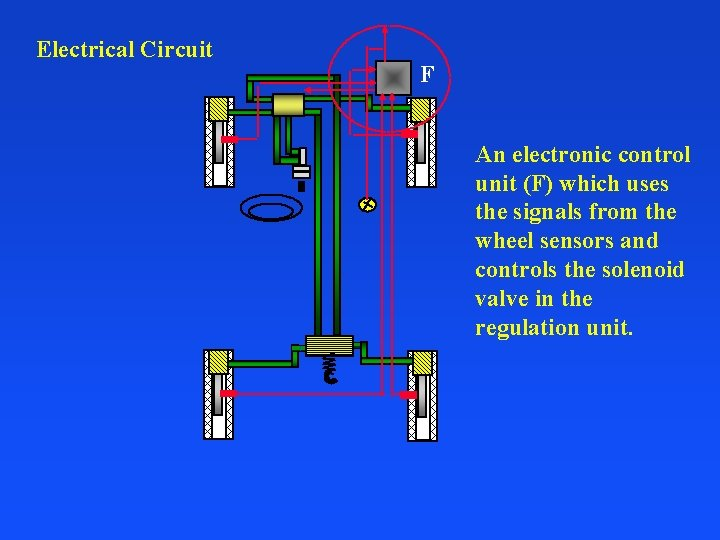 Electrical Circuit F An electronic control unit (F) which uses the signals from the