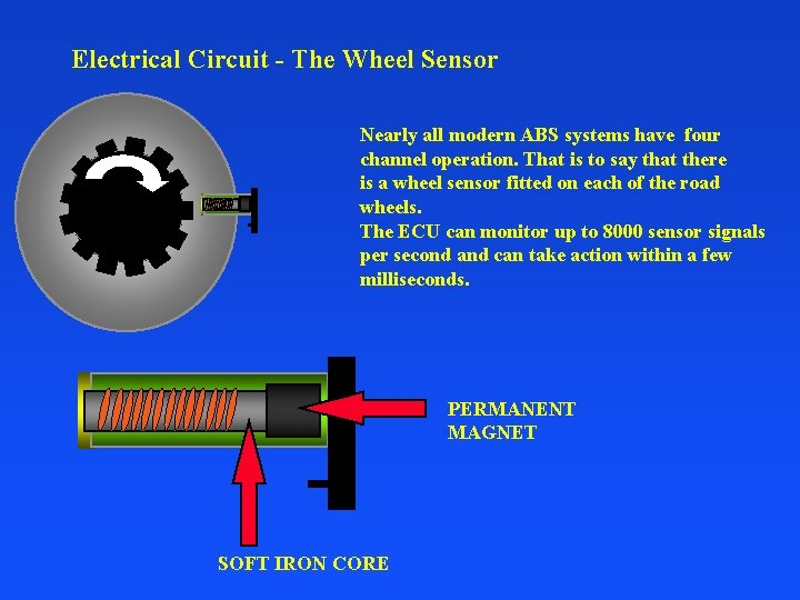 Electrical Circuit - The Wheel Sensor Nearly all modern ABS systems have four channel