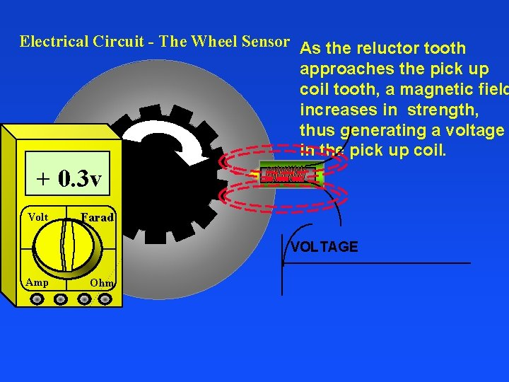 Electrical Circuit - The Wheel Sensor As the reluctor tooth approaches the pick up