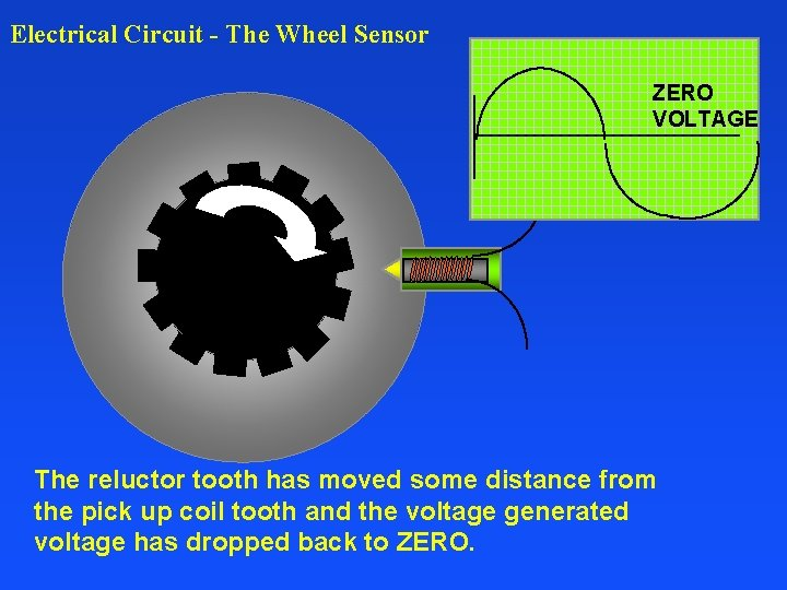 Electrical Circuit - The Wheel Sensor ZERO VOLTAGE The reluctor tooth has moved some