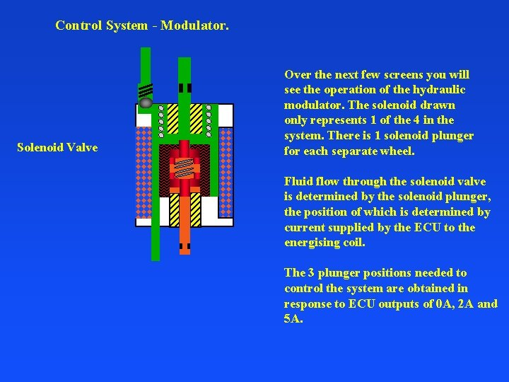 Control System - Modulator. Solenoid Valve Over the next few screens you will see
