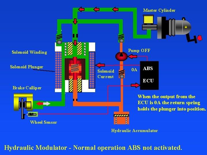 Master Cylinder Pump OFF Solenoid Winding Solenoid Plunger Solenoid Current 0 A ABS ECU