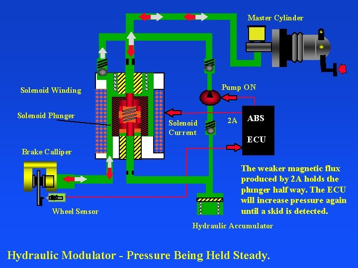 Master Cylinder Pump ON Solenoid Winding Solenoid Plunger Solenoid Current 2 A ABS ECU