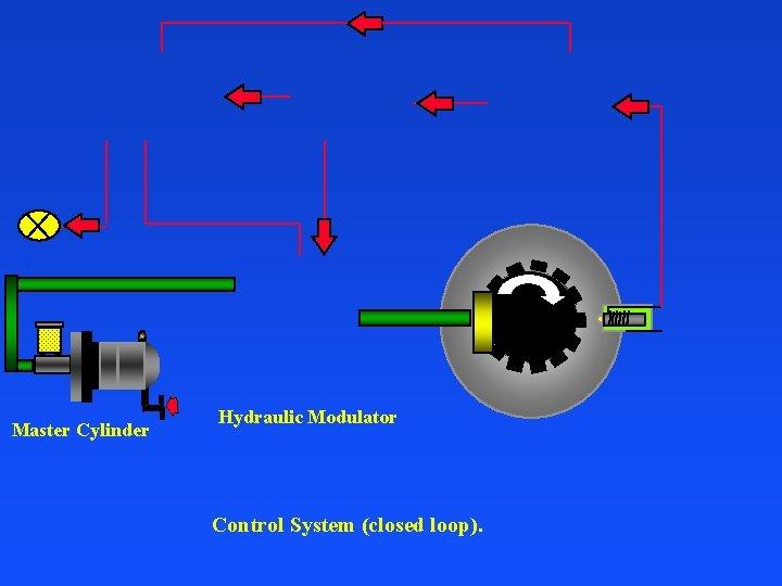 Master Cylinder Hydraulic Modulator Control System (closed loop).