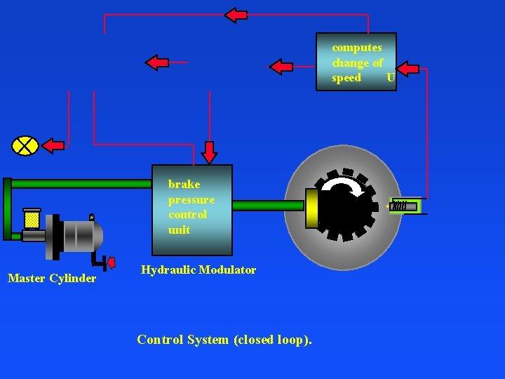 computes change of speed U brake pressure control unit Master Cylinder Hydraulic Modulator Control