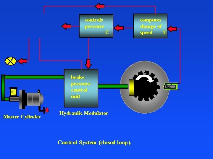 controls pressure C brake pressure control unit Master Cylinder Hydraulic Modulator Control System (closed