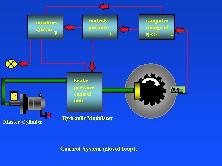 monitors system E controls pressure C brake pressure control unit Master Cylinder Hydraulic Modulator