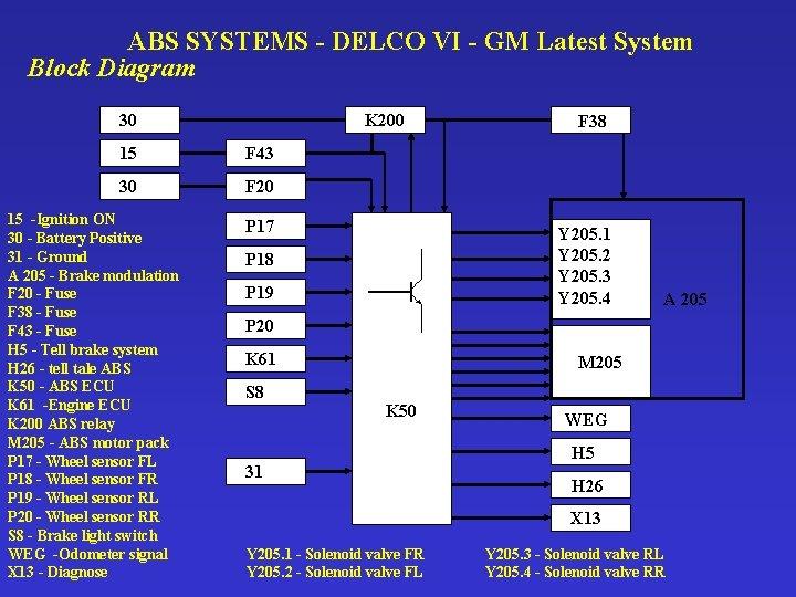 ABS SYSTEMS - DELCO VI - GM Latest System Block Diagram 30 K 200