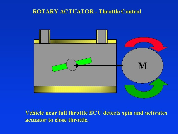 ROTARY ACTUATOR - Throttle Control M Vehicle near full throttle ECU detects spin and