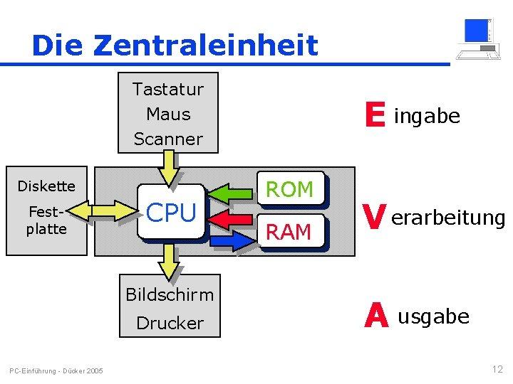 Die Zentraleinheit Tastatur Maus Scanner Diskette Festplatte CPU Bildschirm Drucker PC-Einführung - Dücker 2005