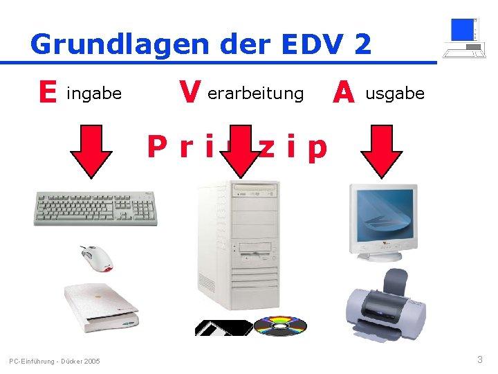 Grundlagen der EDV 2 E ingabe V erarbeitung A usgabe Prinzip PC-Einführung - Dücker