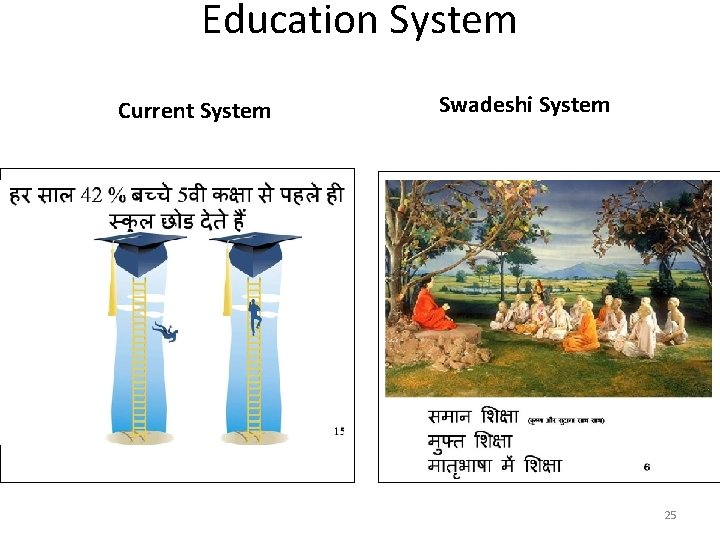 Education System Current System Swadeshi System 25
