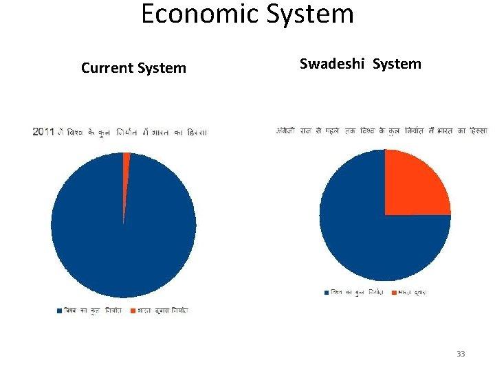 Economic System Current System Swadeshi System • ? ? 33