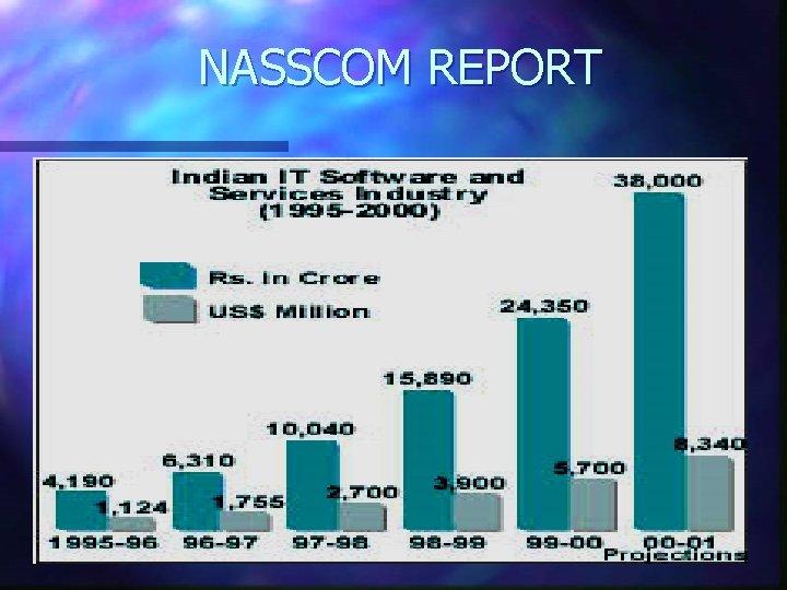 NASSCOM REPORT