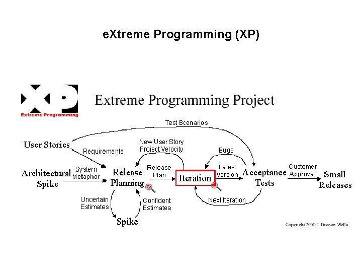 e. Xtreme Programming (XP)