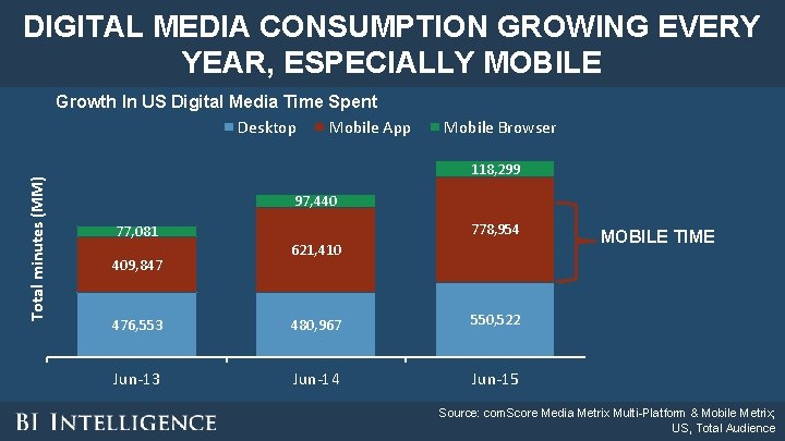DIGITAL MEDIA CONSUMPTION GROWING EVERY YEAR, ESPECIALLY MOBILE Total minutes (MM) Growth In US