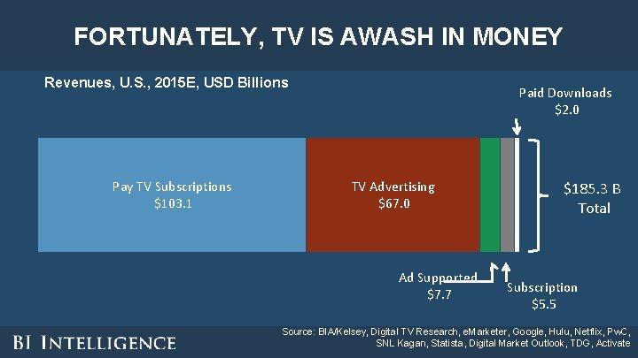 FORTUNATELY, TV IS AWASH IN MONEY Revenues, U. S. , 2015 E, USD Billions