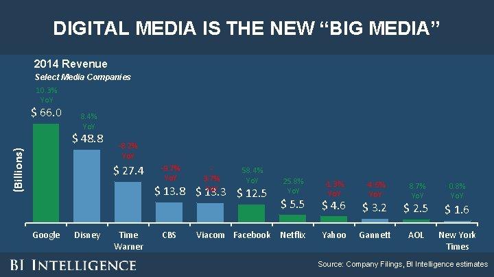 "DIGITAL MEDIA IS THE NEW ""BIG MEDIA"" 2014 Revenue Select Media Companies 10. 3%"