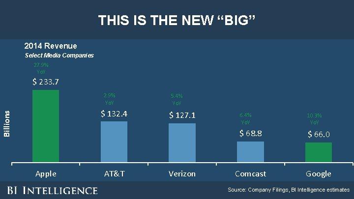 "THIS IS THE NEW ""BIG"" 2014 Revenue Select Media Companies 27. 9% Yo. Y"