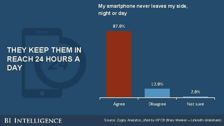 My smartphone never leaves my side, night or day 87. 0% THEY KEEP THEM