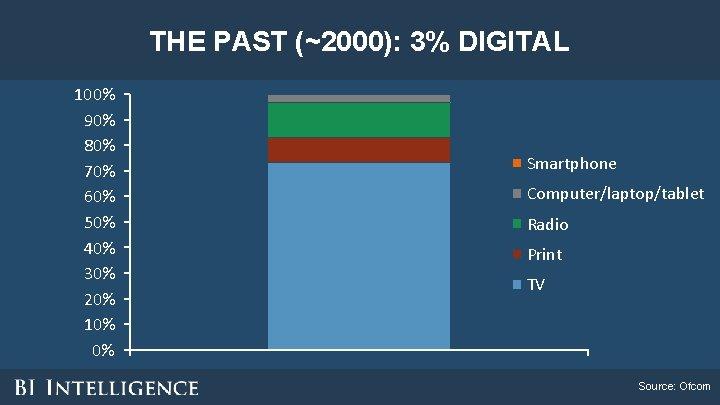 THE PAST (~2000): 3% DIGITAL 100% 90% 80% 70% 60% 50% 40% 30% 20%