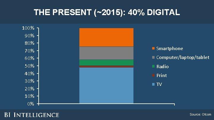 THE PRESENT (~2015): 40% DIGITAL 100% 90% 80% 70% 60% 50% 40% 30% 20%
