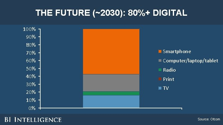 THE FUTURE (~2030): 80%+ DIGITAL 100% 90% 80% 70% 60% 50% 40% 30% 20%