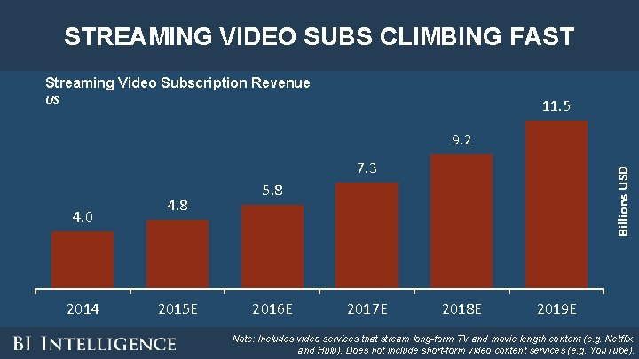 STREAMING VIDEO SUBS CLIMBING FAST Streaming Video Subscription Revenue US 11. 5 9. 2