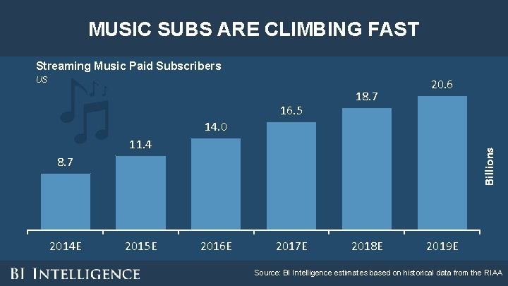 MUSIC SUBS ARE CLIMBING FAST Streaming Music Paid Subscribers US 16. 5 18. 7