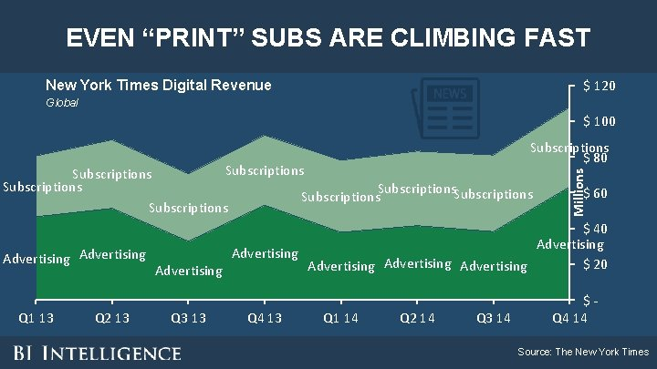 """EVEN """"PRINT"""" SUBS ARE CLIMBING FAST $ 120 New York Times Digital Revenue Global"""