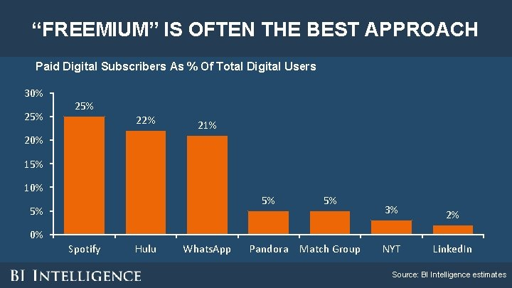 """""""FREEMIUM"""" IS OFTEN THE BEST APPROACH Paid Digital Subscribers As % Of Total Digital"""