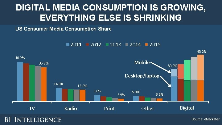 DIGITAL MEDIA CONSUMPTION IS GROWING, EVERYTHING ELSE IS SHRINKING US Consumer Media Consumption Share