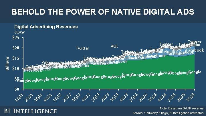 BEHOLD THE POWER OF NATIVE DIGITAL ADS Digital Advertising Revenues Global Twitter AOL Twitter