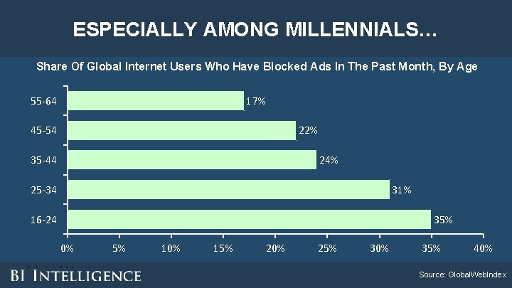 ESPECIALLY AMONG MILLENNIALS… Share Of Global Internet Users Who Have Blocked Ads In The