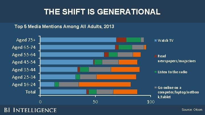 THE SHIFT IS GENERATIONAL Top 5 Media Mentions Among All Adults, 2013 Aged 75+