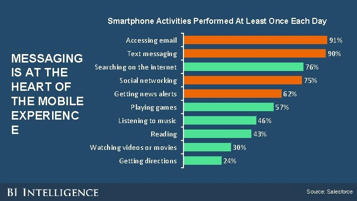 Smartphone Activities Performed At Least Once Each Day MESSAGING IS AT THE HEART OF
