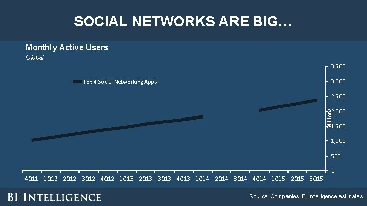 SOCIAL NETWORKS ARE BIG… Monthly Active Users Global 3, 500 3, 000 Top 4