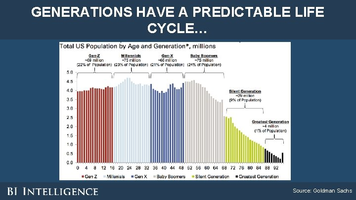 GENERATIONS HAVE A PREDICTABLE LIFE CYCLE… Source: Goldman Sachs