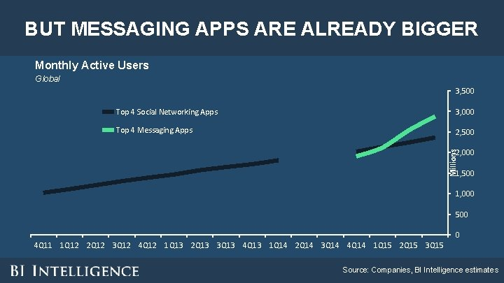 BUT MESSAGING APPS ARE ALREADY BIGGER Monthly Active Users Global 3, 500 Top 4