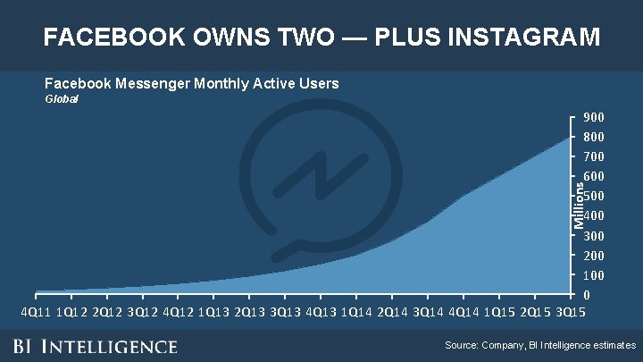 FACEBOOK OWNS TWO — PLUS INSTAGRAM Facebook Messenger Monthly Active Users Global Millions 900