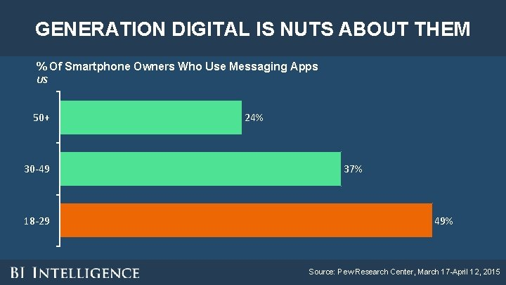 GENERATION DIGITAL IS NUTS ABOUT THEM % Of Smartphone Owners Who Use Messaging Apps