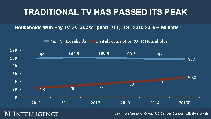 TRADITIONAL TV HAS PASSED ITS PEAK Households With Pay TV Vs. Subscription OTT, U.