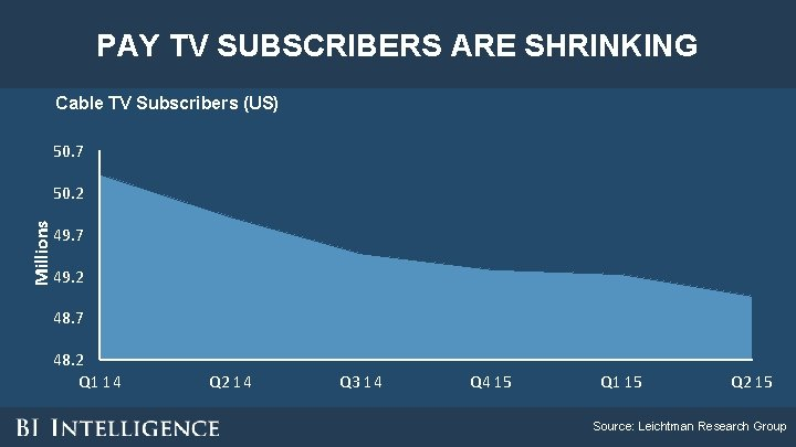PAY TV SUBSCRIBERS ARE SHRINKING Cable TV Subscribers (US) 50. 7 Millions 50. 2