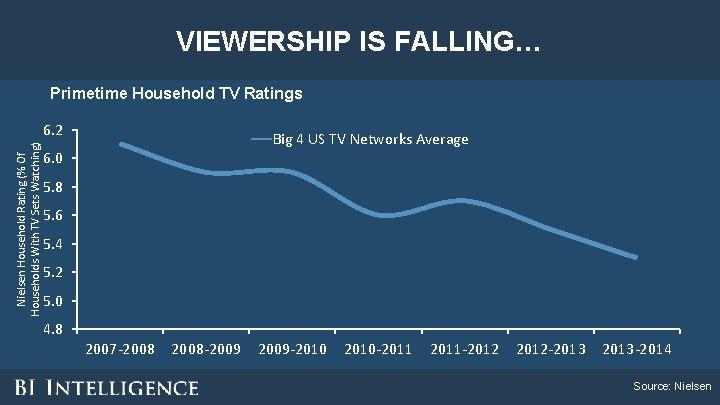 VIEWERSHIP IS FALLING… Primetime Household TV Ratings Nielsen Household Rating (% Of Households With