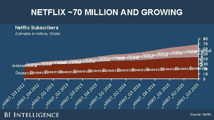 NETFLIX ~70 MILLION AND GROWING Netflix Subscribers Estimates in millions, Global 07 3 _Q