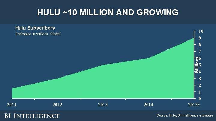 HULU ~10 MILLION AND GROWING Hulu Subscribers 10 9 8 7 6 5 4