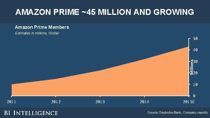 AMAZON PRIME ~45 MILLION AND GROWING Amazon Prime Members Estimates in millions, Global 50
