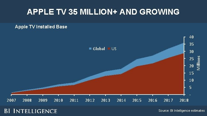 APPLE TV 35 MILLION+ AND GROWING Apple TV Installed Base 40 US 30 25