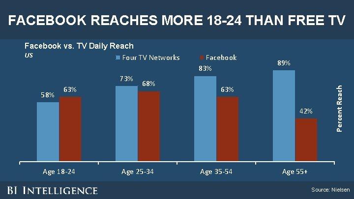 FACEBOOK REACHES MORE 18 -24 THAN FREE TV 73% 58% 63% 68% Facebook 83%